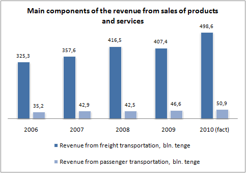 Kazakhstan railways revenus graph 2010